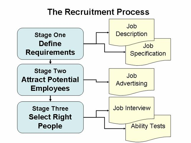 recruitment process research papers